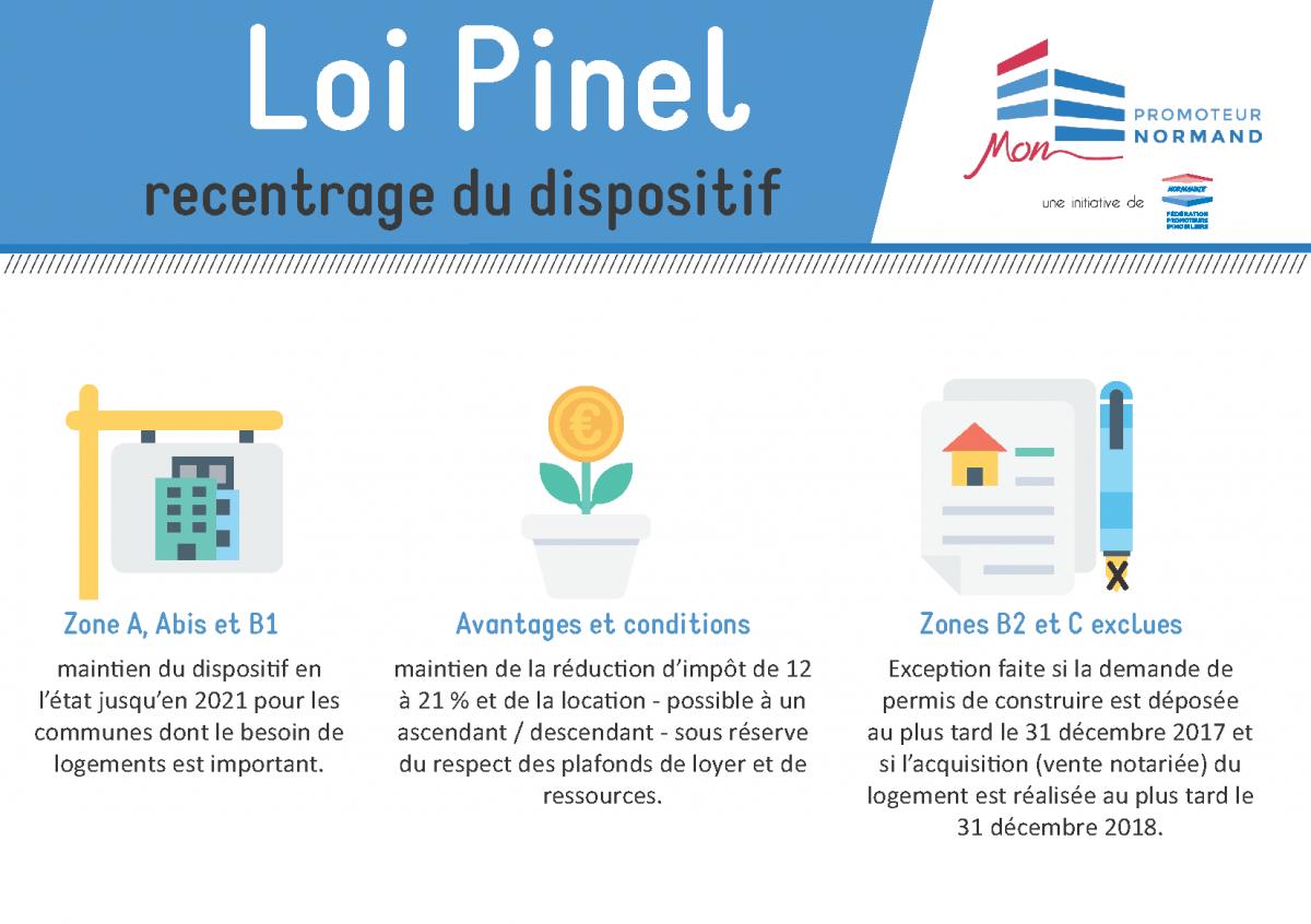 Loi Pinel : recentrage du dispositif en 2019 en Normandie